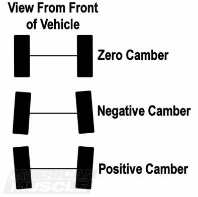 Negative, Positive, and Neutral Mustang Camber Graphic