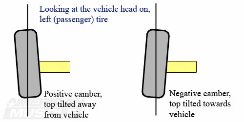 Positive Versus Negative Mustang Camber