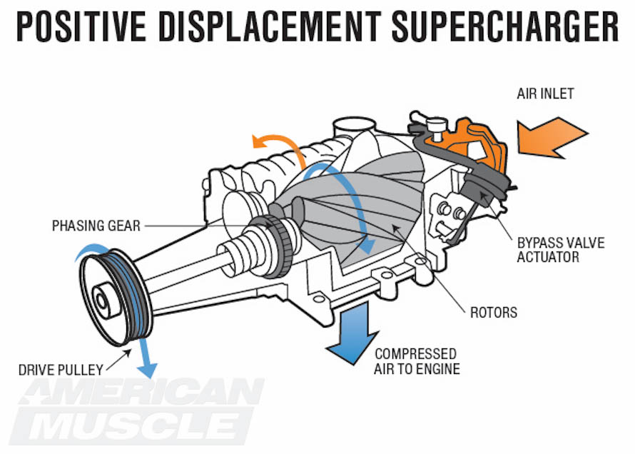 ford mustang supercharger tech guide americanmuscle 2001 mustang engine diagram 2001 mustang engine diagram