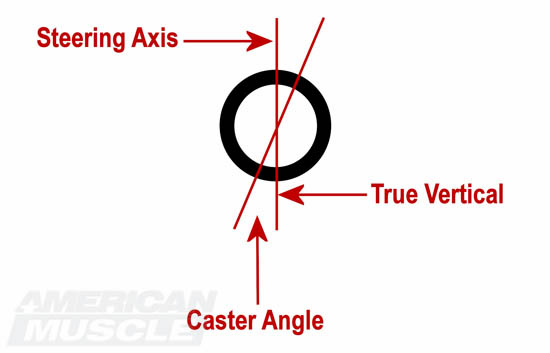 Mustang Caster Angle Visual