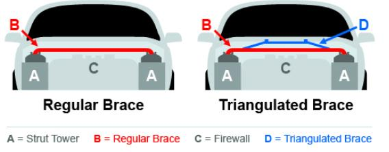 Regular and Triangulated Brace Infograph