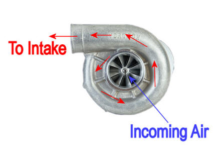 Mustang Centrifugal Supercharger Diagram