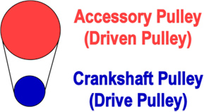 Accessory and Crankshaft Pulley Graphic: Underdriven