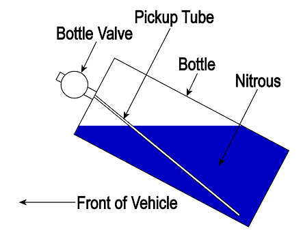 Nitrous Oxide ID Labeled Bottle