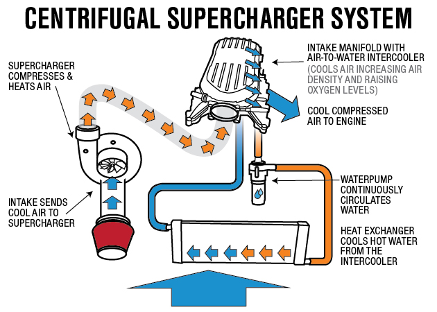 Centrifugal Supercharger Operation Diagram