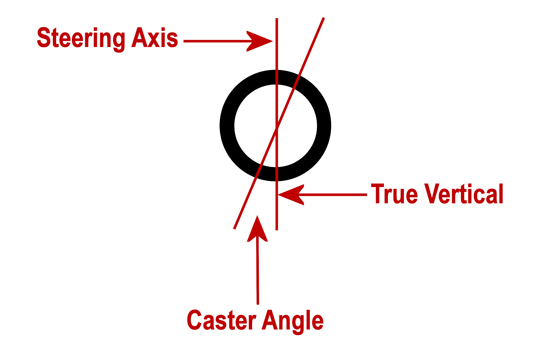 Ford Mustang Camber Axis Infographic