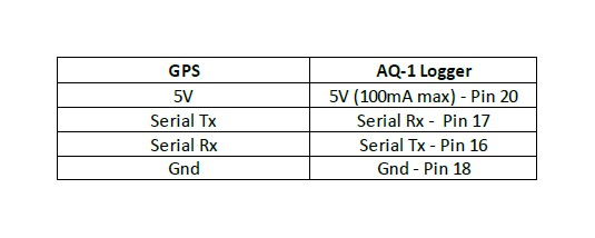How to Install AEM Electronics AQ-1 OBDII Data Logger (96-17 All) on Obd Wiring Diagram Gps on