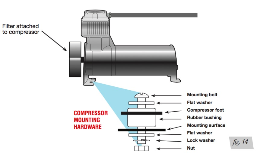 secure the compressor using the supplied hardware (see installation diagram )