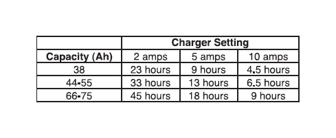Discharged Battery 11 2v By Multiplying The Capacity Amp Hours Or Ah 1 2 For A Rough Estimate Of Charging