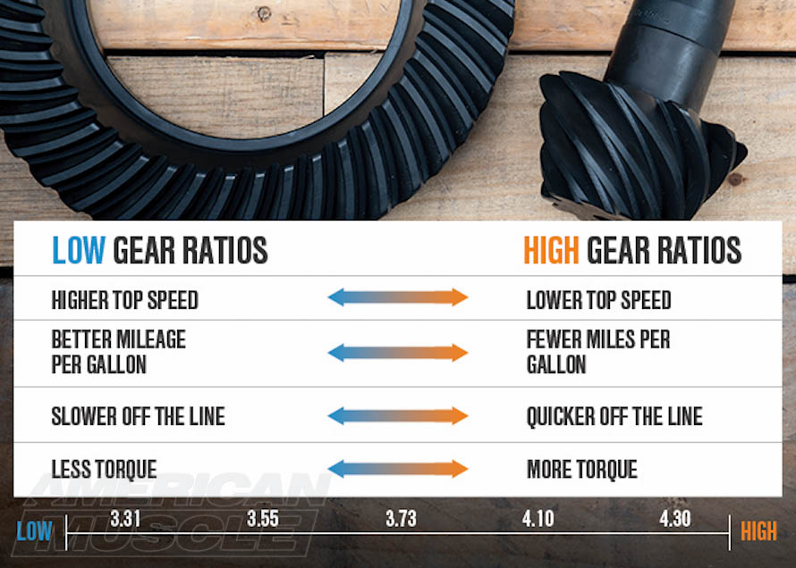 Mustang Differential Gears Effects Chart