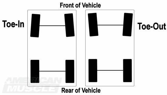 Toe Alignment Diagram