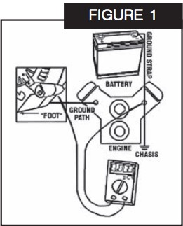 (see figure 1)  ♢ with battery fully charged and engine running at  1,500rpm, measure the voltage at battery positive post ( ) and the ground  post (-)