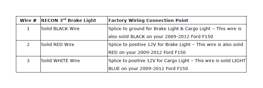 how to fix brake light wiring expert wiring diagram \u2022 traffic light diagram how to install recon led third brake light on your f 150 brake lamp wiring diagram 4 f150 brake light wiring diagram