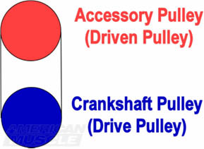 mustang underdrive pulley explaination mustang underdrive pulley guide americanmuscle