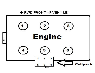 guide 50201_14232 cust 05 how to install a coil pack on your 2001 2004 v6 mustang 3800 v6 spark plug wire diagram at virtualis.co