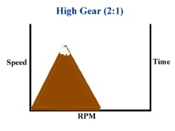2:1 Gear Ratio Chart