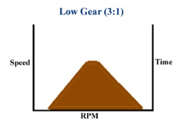 3:1 Gear Ratio Chart