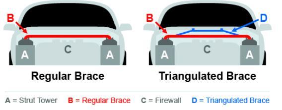 Regular and Triangulated Brace Infograph