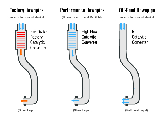 S550 EcoBoost Downpipe Air Flow Diagram